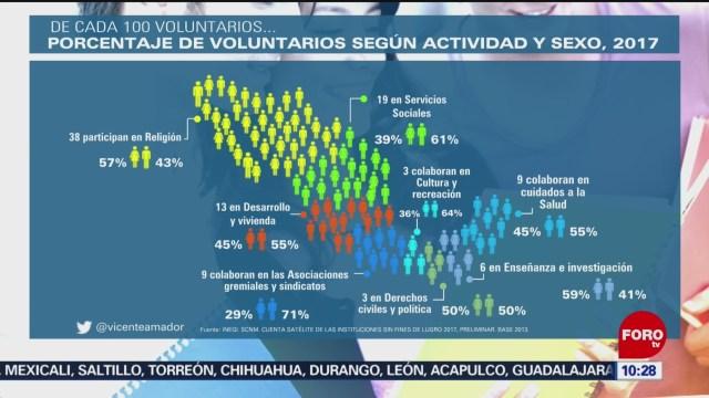 FOTO: numeros sobre el voluntariado en mexico , 4 de enero del 2020