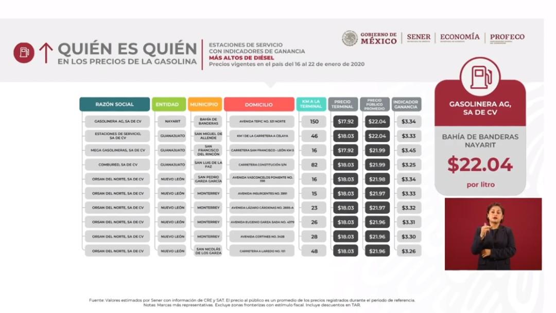 Foto: 'Quién es quién' en los precios de los combustibles del 27 de enero 2020