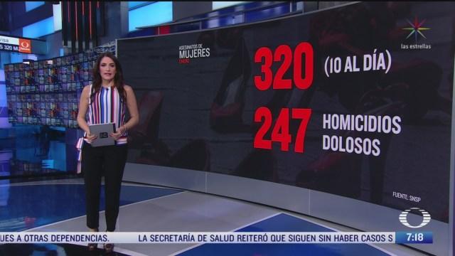 320 mujeres fueron asesinadas en mexico durante enero