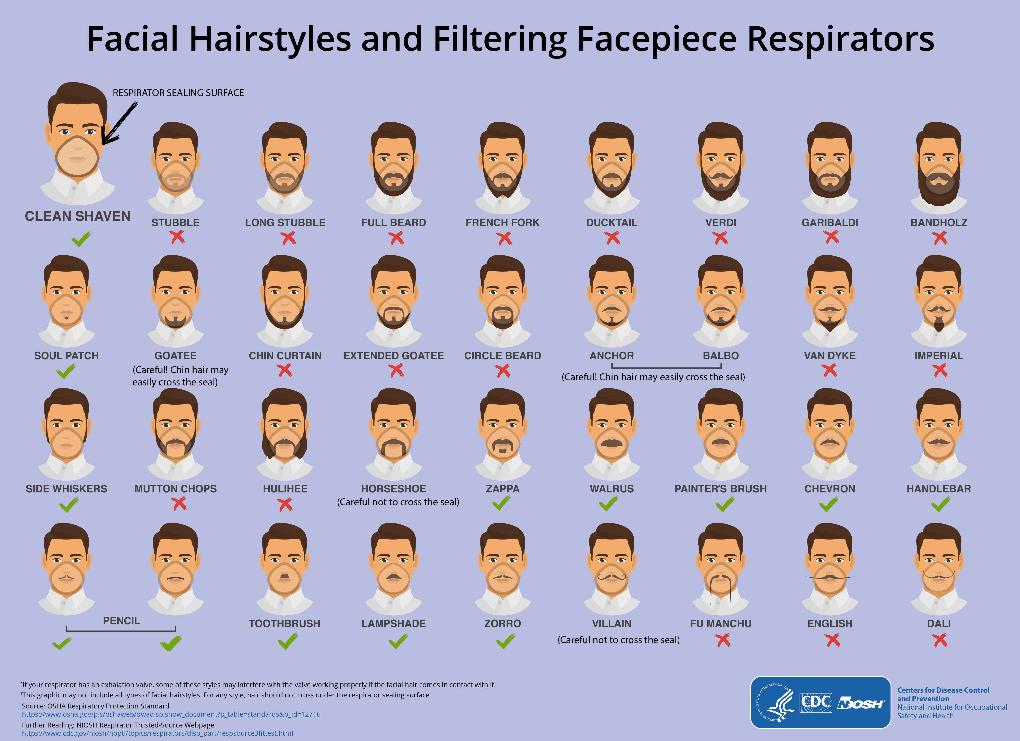 Foto Barba y bigote aumentan riesgo de contagio de Coronavirus COVID-19 28 febrero 2020
