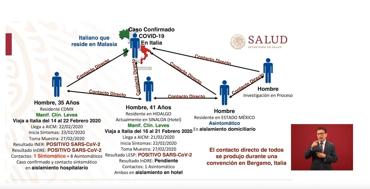 Foto: Confirman dos casos de coronavirus en México