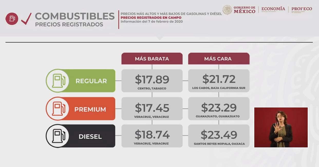 IMAGEN Quién es quién en los precios de los combustibles (YouTube)