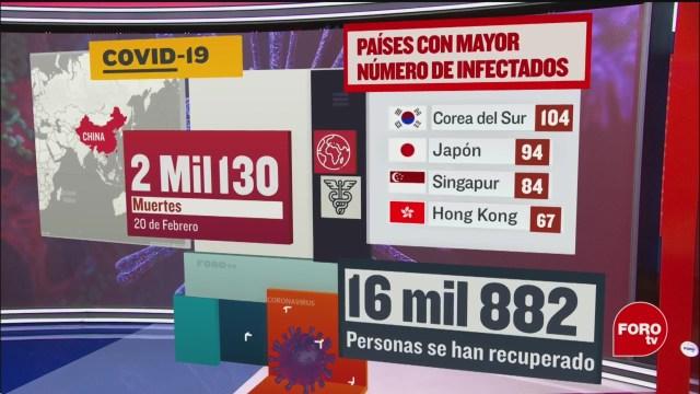 FOTO: mas de 16 mil personas se han recuperado del coronavirus