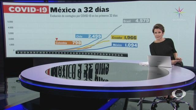 Foto: Coronavirus Curva Comparativa Casos México 30 Marzo 2020 30 Marzo 2020