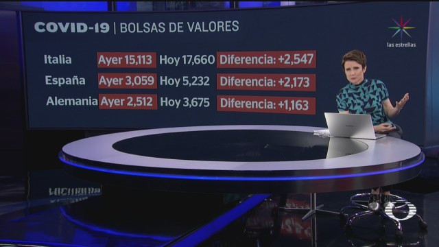 Foto: Mercados Financieros Muestran Signos Recuperación 13 Marzo 2020
