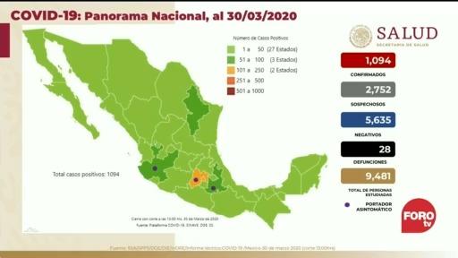 Foto: Coronavirus México suma 28 muertes 1094 casos 30 Marzo 2020