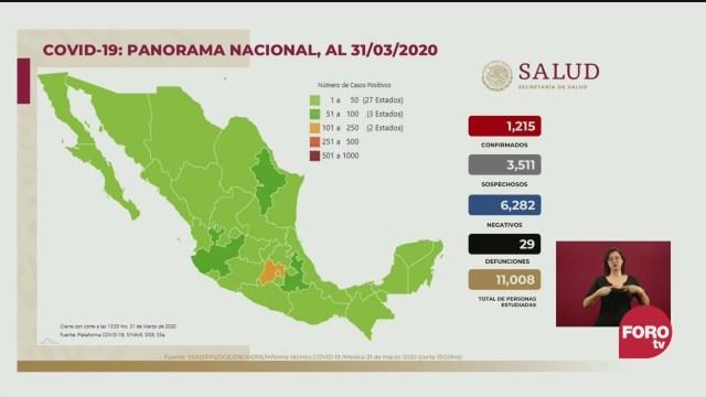 Foto: México suma 29 muertos 1215 Casos Positivos COVID-19 31 Marzo 2020