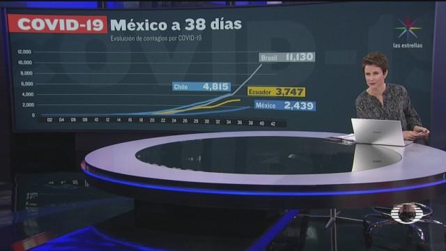 Foto: Comparativo de contagios por coronavirus en México del 6 de abril de 2020 6 Abril 2020