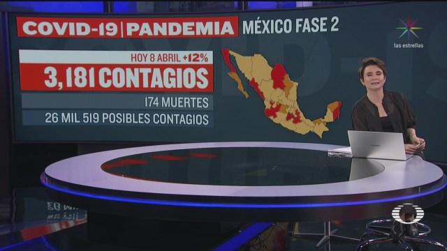 Foto: Coronavirus México 174 Muertos 3181 Contagios 8 Abril 2020 8 Abril 2020