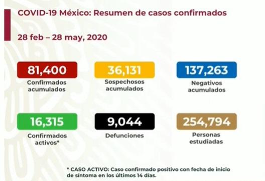 Cifras de Covid-19 en México. Ssa