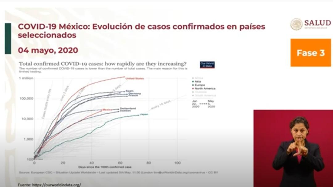 Foto: López-Gatell anuncia que se aplanó la curva de contagios del COVID-19