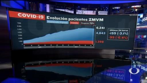 Suman mil 398 pacientes intubados en el Valle de México