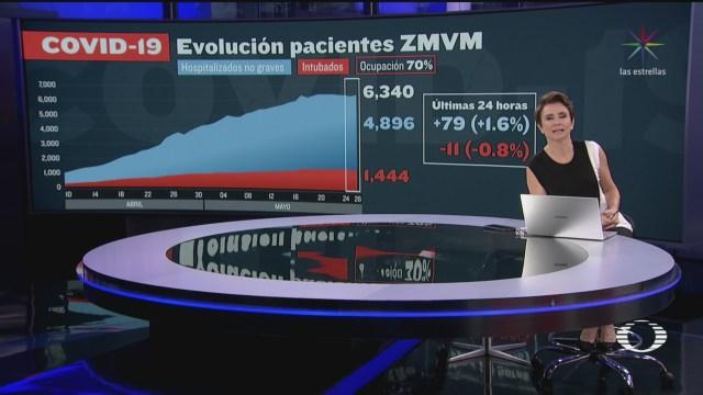 Reportan 4 mil 896 intubados en la CDMX y Edomex