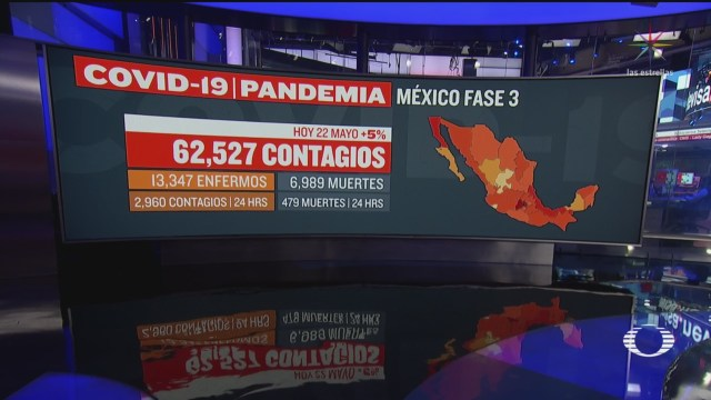 Suman 6 mil 989 muertos por COVID-19 en México