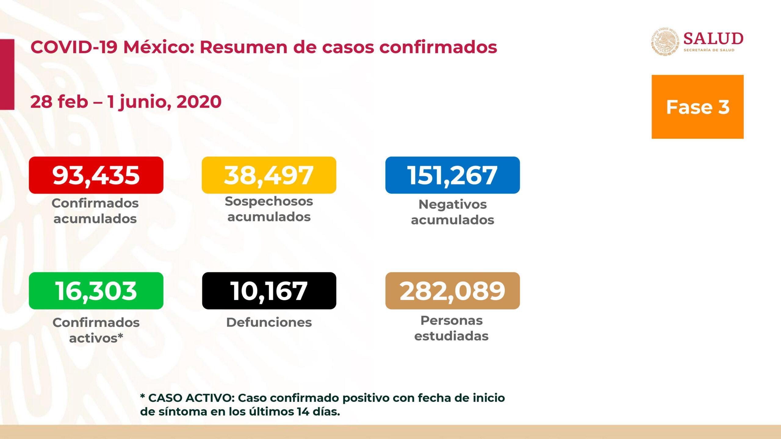 casos coronavirus mexico 1 junio