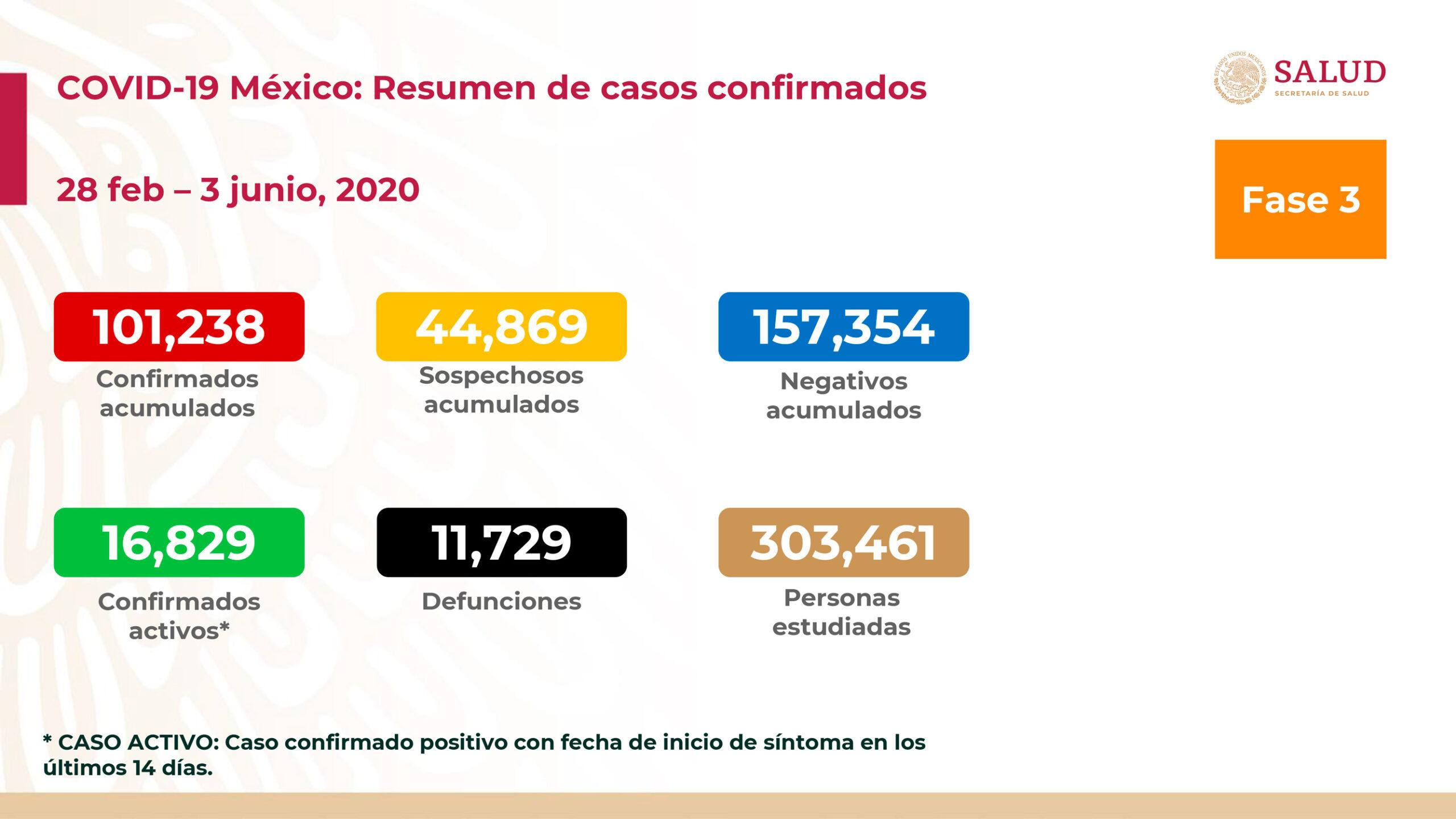 casos de coronavirus en mexico de este miercoles