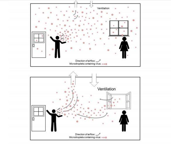 Gráfico sobre la propagación del COVID en el aire.