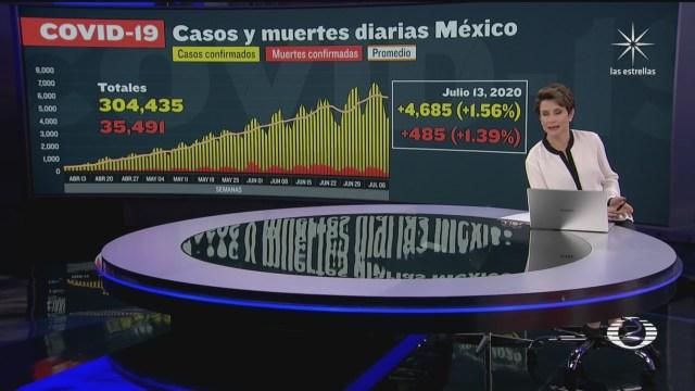 cifras de coronavirus en México hoy 13 de julio de 2020 muertos y contagios
