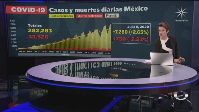 cifras e COVID 19 en México, nuevo récord de contagios por coronavirus