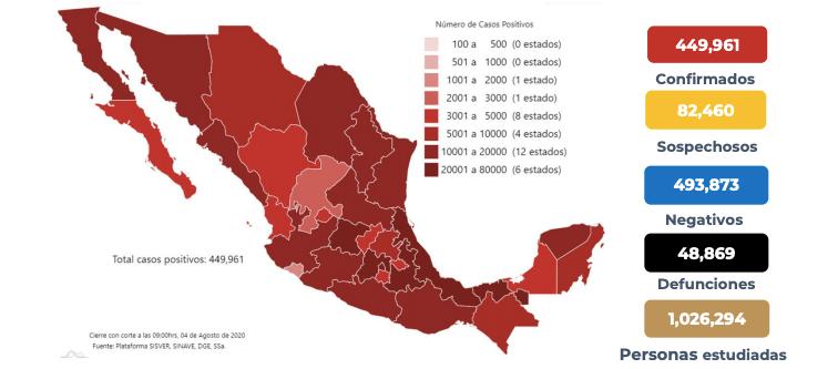 En México van 48 mil 869 muertos por coronavirus y 449 mil 961 casos confirmados