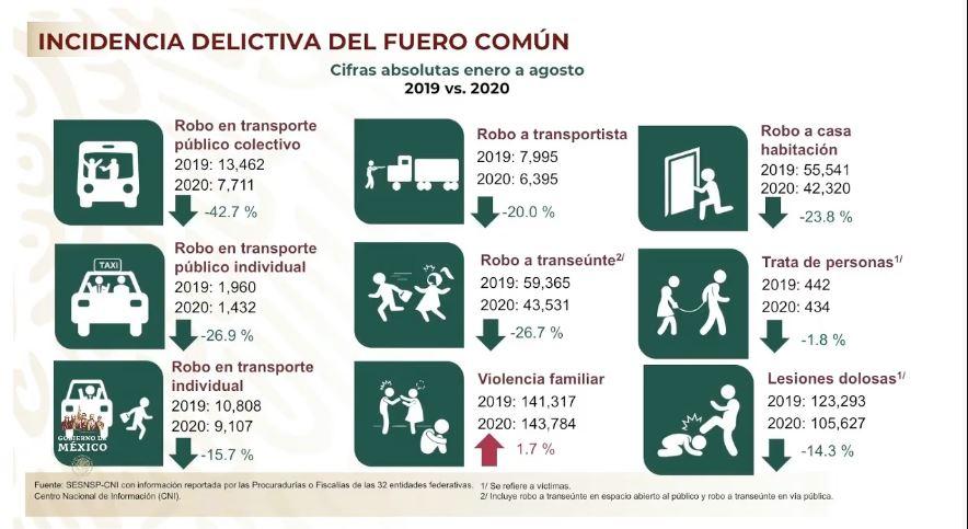 Incidencia delictiva del fuero común, cifras absolutas de enero a agosto de 2020