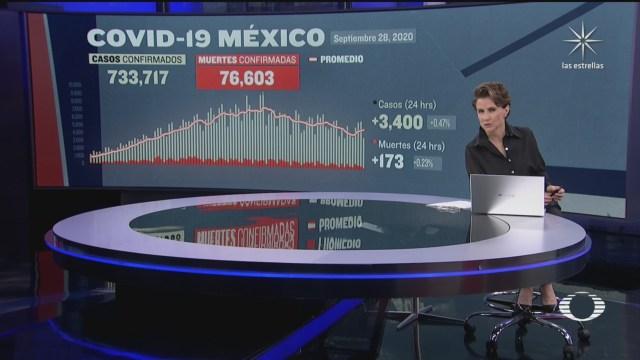 ssa reporta 3400 nuevos casos de coronavirus en mexico