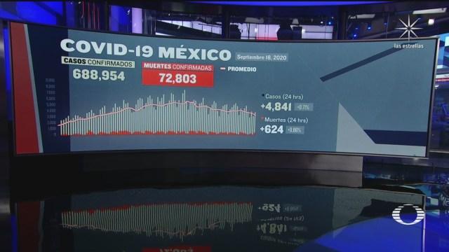 México suma 72 mil 803 muertos por covid 19 al 18 d septiembre de 2020