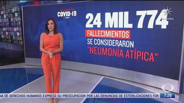 van mas de 24 mil muertos por covid 19 en cdmx