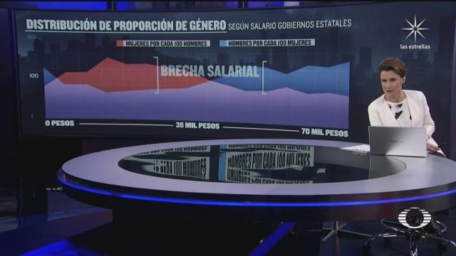 Brecha salarial por género en gobiernos estatales de México
