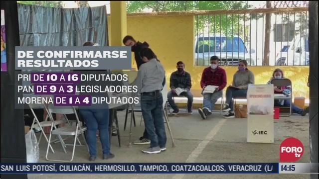 pri obtiene mayoria de votos en coahuila