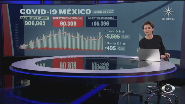 suman 90 mil 309 muertos por coronavirus en mexico