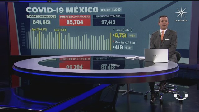 suman en mexico 85 mil 704 muertos por coronavirus