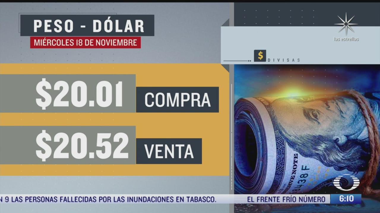 el dolar se vendio en 20 52 en la cdmx