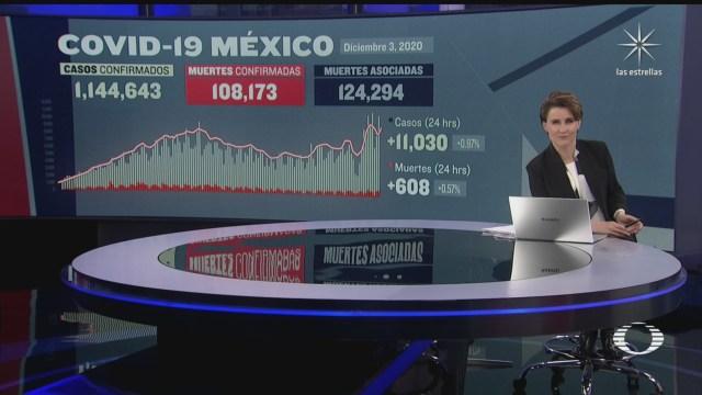 mexico suma 11 mil 30 nuevos casos de covid