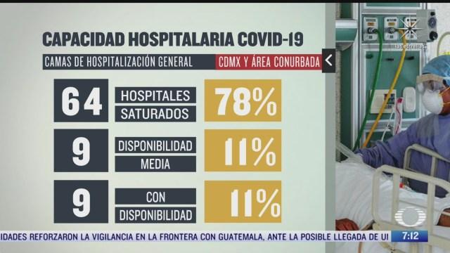 asi esta la capacidad hospitalaria por covid 19 en cdmx