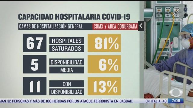 esta es la capacidad hospitalaria por covid 19 en cdmx