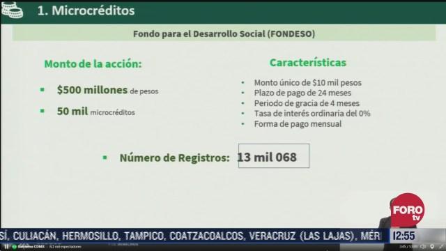 gobierno cdmx presenta informe de microcreditos a pequenos empresarios