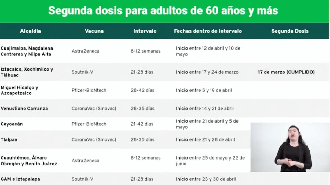 Este es el calendario de vacunación en CDMX (Gobierno de CDMX)