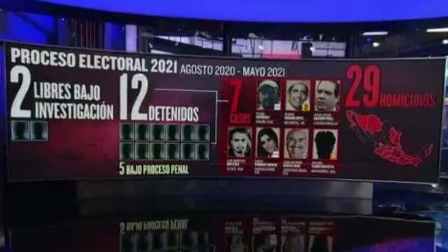 Impunidad en violencia electoral: 7 detenciones en 29 asesinatos de candidatos