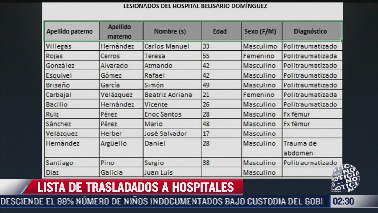 lista de trasladados a hospitales por accidente en metro olivos cdmx