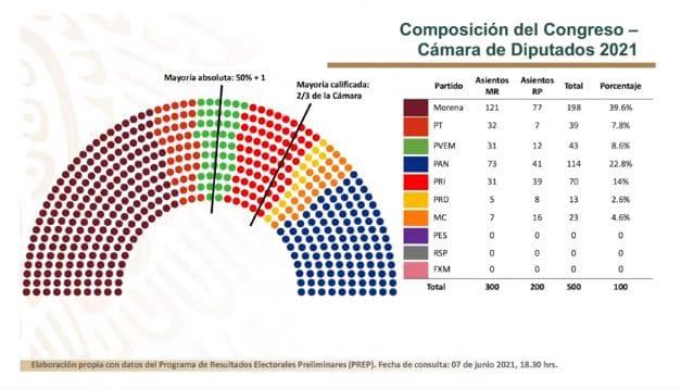 Composición de la Cámara de Diputados