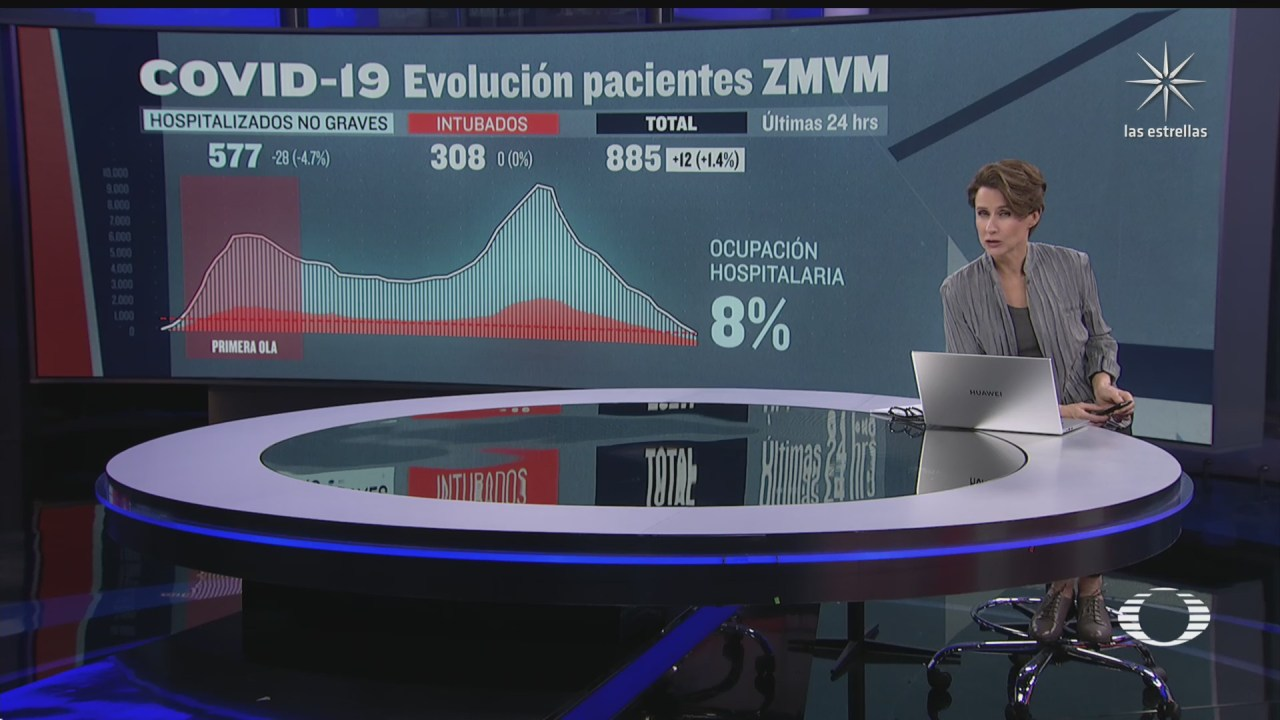 continua aumento en casos de covid 19 en mexico