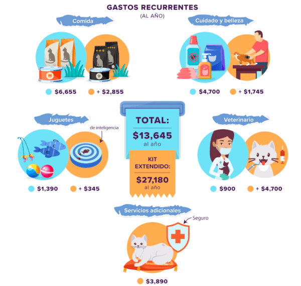 Cuánto cuesta tener un perro y un gato