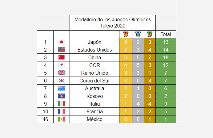 Medallero Olímpico de los Juegos Olímpicos de Tokio 2020: 26 de julio
