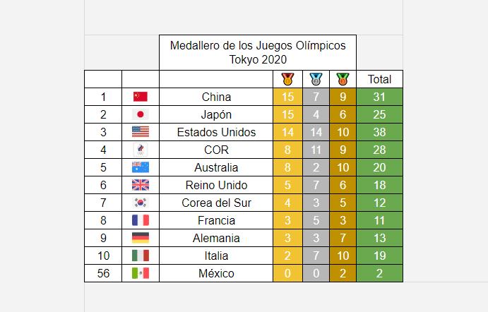 Medallero Olímpico de los Juegos Olímpicos de Tokio 2020: 29 de julio
