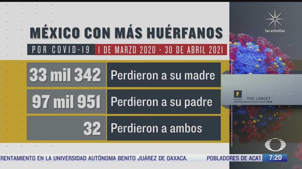 mexico ocupa primer lugar en orfandad por covid