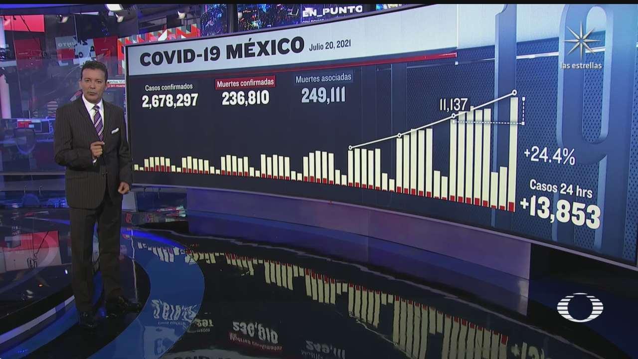 mexico reporta el mayor numero de contagios covid desde febrero