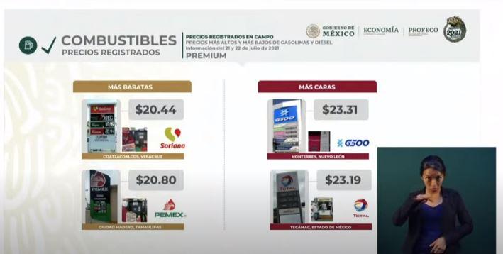Precios de la gasolina Premium