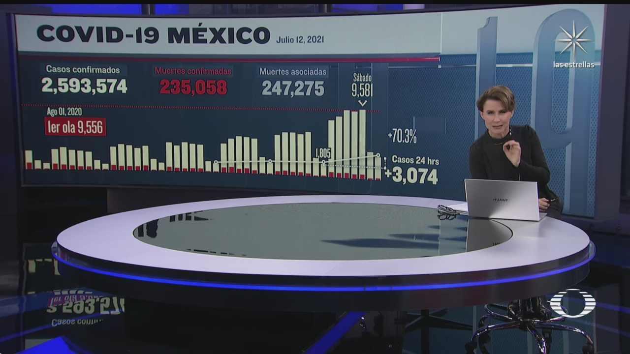 suman en mexico 235 mil 58 muertos por covid