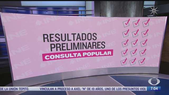 gana el si estos son los resultados de la consulta popular